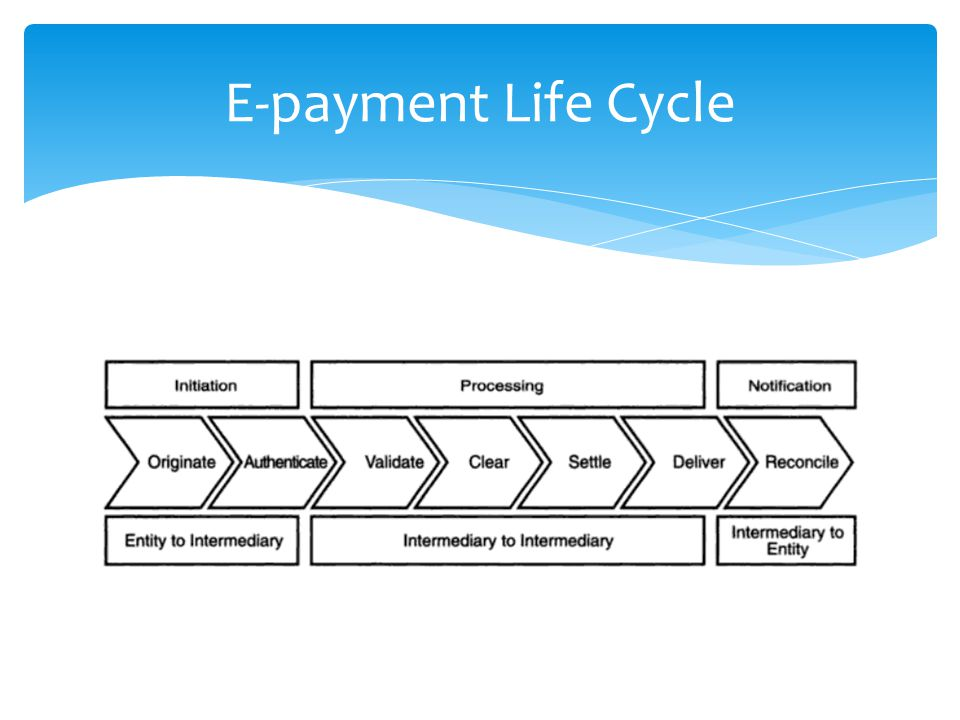 E-payment Life Cycle