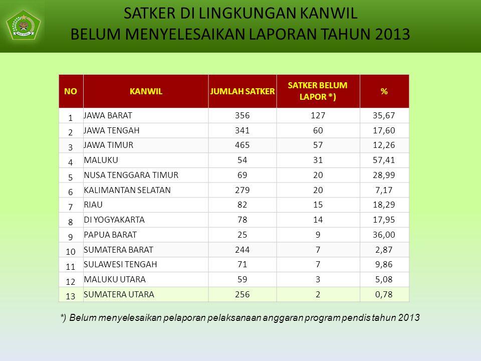 NOKANWILJUMLAH SATKER SATKER BELUM LAPOR *) % 1 JAWA BARAT35612735,67 2 JAWA TENGAH3416017,60 3 JAWA TIMUR4655712,26 4 MALUKU543157,41 5 NUSA TENGGARA