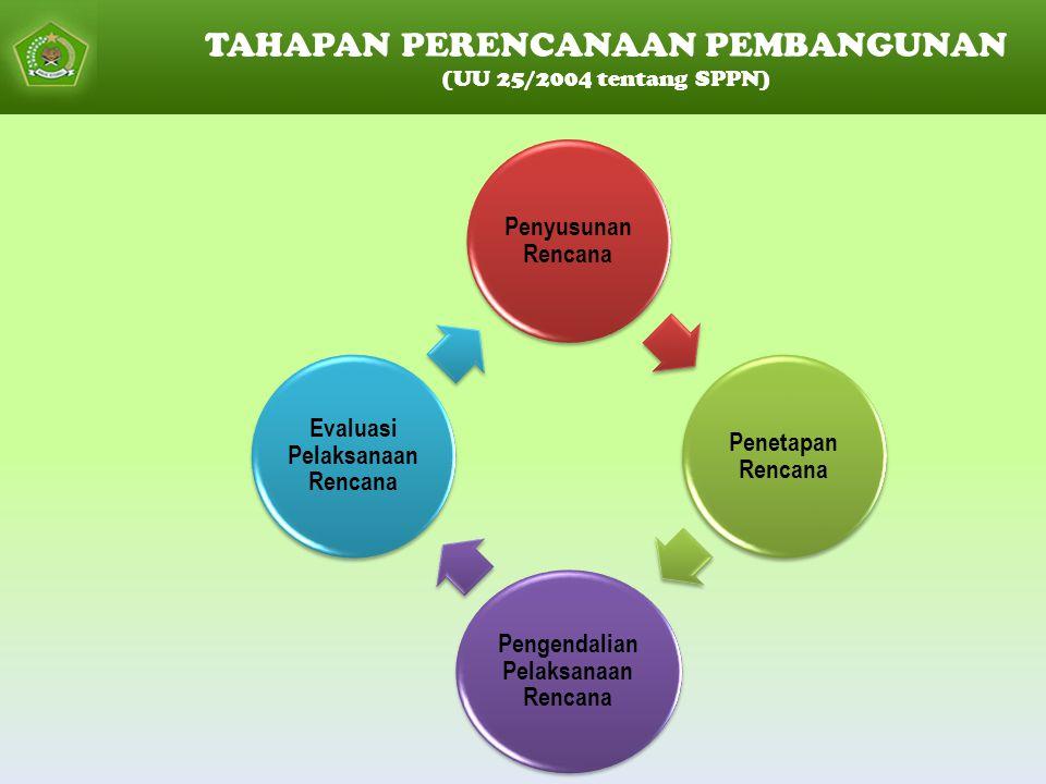 TAHAPAN PERENCANAAN PEMBANGUNAN (UU 25/2004 tentang SPPN) Penyusunan Rencana Penetapan Rencana Pengendalian Pelaksanaan Rencana Evaluasi Pelaksanaan Rencana