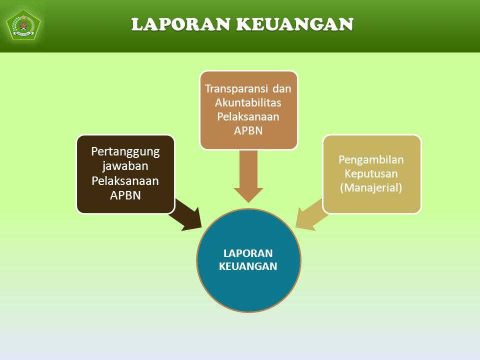 LAPORAN KEUANGAN Pertanggung jawaban Pelaksanaan APBN Transparansi dan Akuntabilitas Pelaksanaan APBN Pengambilan Keputusan (Manajerial) LAPORAN KEUANGAN