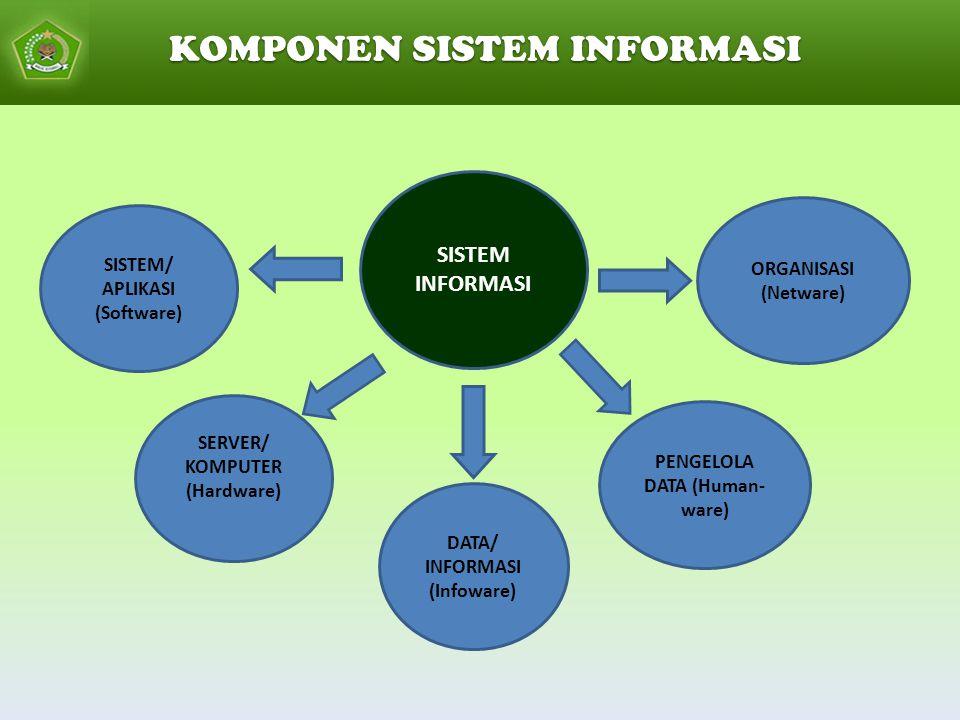 KOMPONEN SISTEM INFORMASI SISTEM INFORMASI SISTEM/ APLIKASI (Software) SERVER/ KOMPUTER (Hardware) DATA/ INFORMASI (Infoware) PENGELOLA DATA (Human- ware) ORGANISASI (Netware)