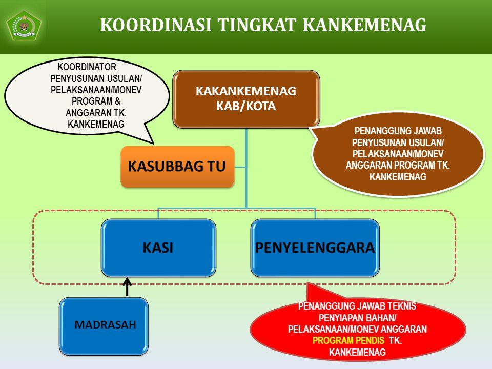 KAKANKEMENAG KAB/KOTA KASIPENYELENGGARA KASUBBAG TU KOORDINATOR PENYUSUNAN USULAN/ PELAKSANAAN/MONEV PROGRAM & ANGGARAN TK.
