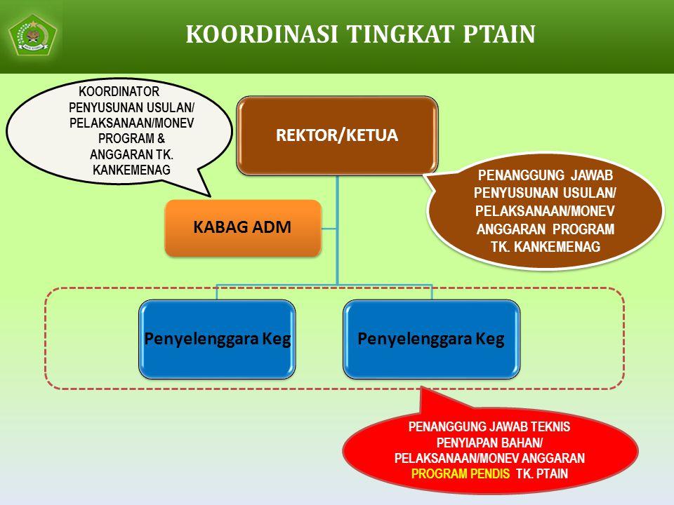 REKTOR/KETUAPenyelenggara Keg KABAG ADM KOORDINATOR PENYUSUNAN USULAN/ PELAKSANAAN/MONEV PROGRAM & ANGGARAN TK.