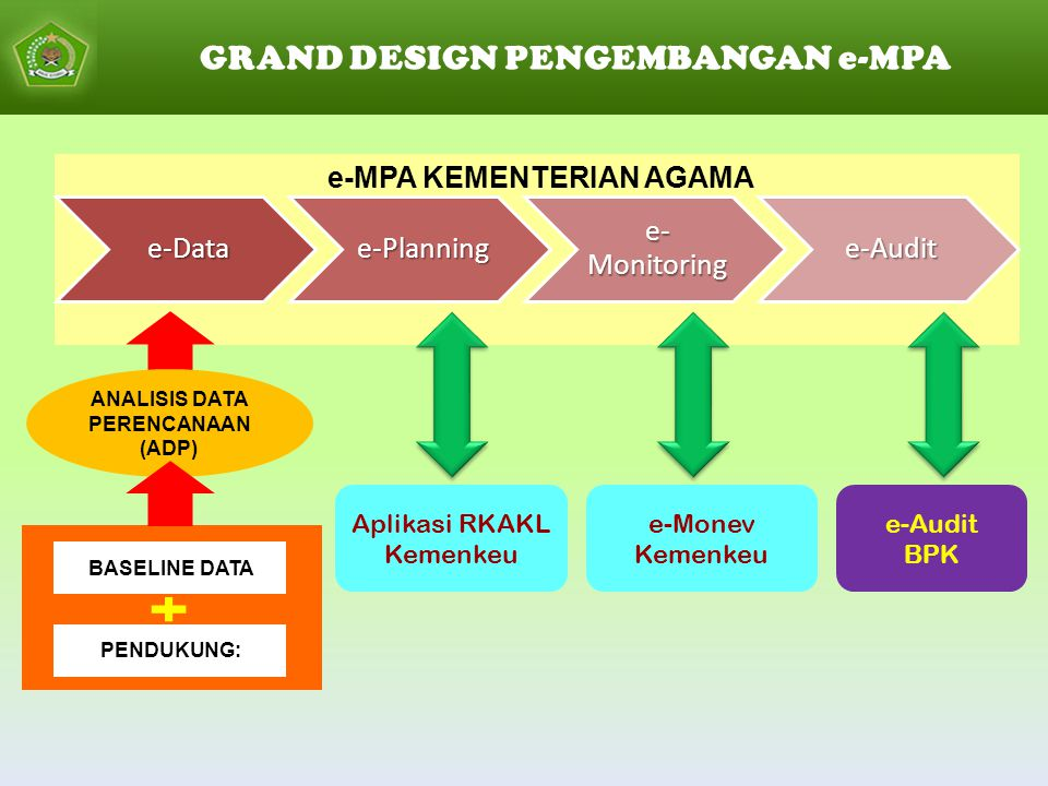 GRAND DESIGN PENGEMBANGAN e-MPAe-Datae-Planning e- Monitoring e-Audit e-MPA KEMENTERIAN AGAMA e-Monev Kemenkeu e-Audit BPK PENDUKUNG: BASELINE DATA Aplikasi RKAKL Kemenkeu ANALISIS DATA PERENCANAAN (ADP)