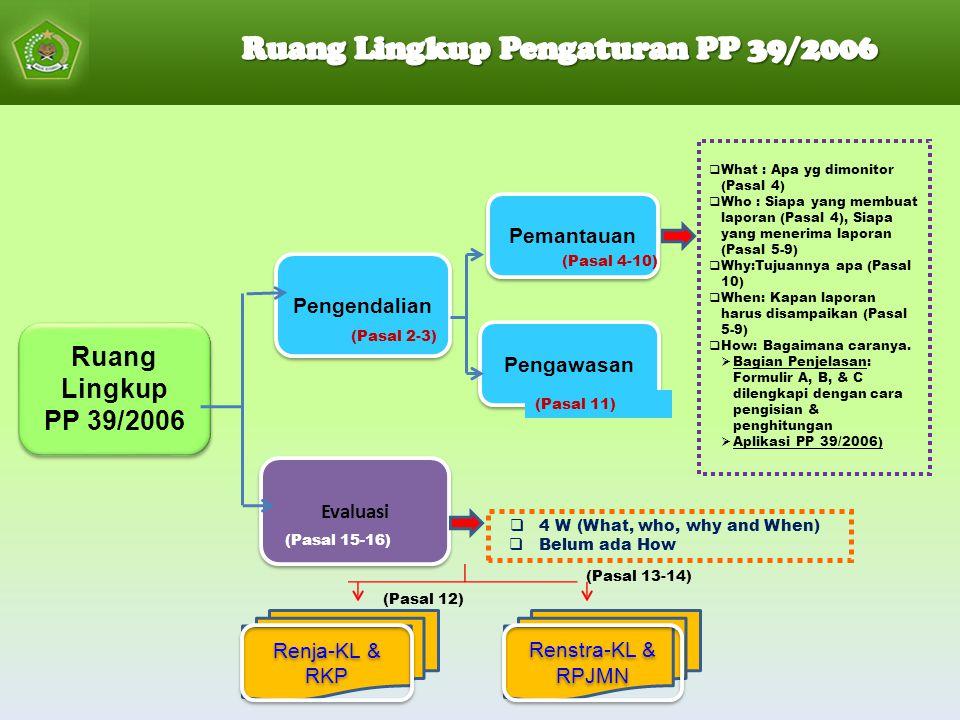 Ruang Lingkup PP 39/2006 Ruang Lingkup PP 39/2006 Pengendalian Pemantauan Pengawasan Evaluasi (Pasal 2-3) (Pasal 4-10) (Pasal 11) (Pasal 12) (Pasal 13