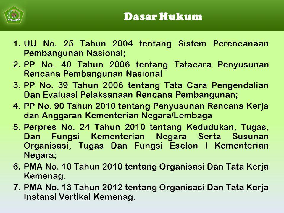 Dasar Hukum 1.UU No. 25 Tahun 2004 tentang Sistem Perencanaan Pembangunan Nasional; 2.PP No. 40 Tahun 2006 tentang Tatacara Penyusunan Rencana Pembang