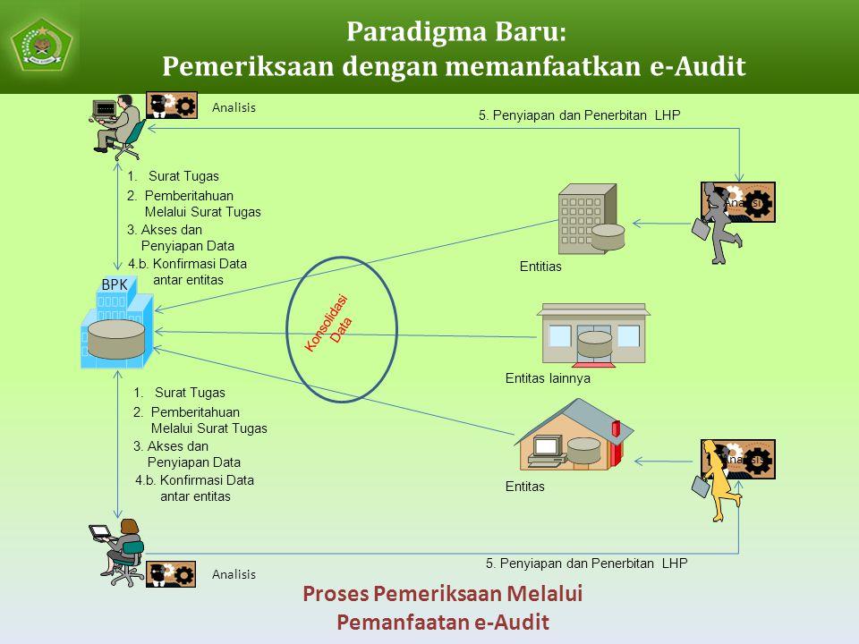 Paradigma Baru: Pemeriksaan dengan memanfaatkan e-Audit BPK Konsolidasi Data Analisis Proses Pemeriksaan Melalui Pemanfaatan e-Audit 1.Surat Tugas 2.