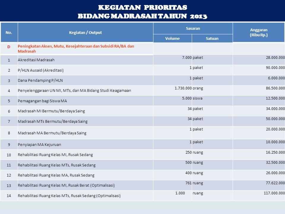 KEGIATAN PRIORITAS BIDANG MADRASAH TAHUN 2013 KEGIATAN PRIORITAS BIDANG MADRASAH TAHUN 2013 No.Kegiatan / Output Sasaran Anggaran (Ribu Rp.) VolumeSatuan D Peningkatan Akses, Mutu, Kesejahteraan dan Subsidi RA/BA dan Madrasah 1 Akreditasi Madrasah 7.000 paket 28.000.000 2 P/HLN Ausaid (Akreditasi) 1 paket 90.000.000 3 Dana Pendamping P/HLN 1 paket 6.000.000 4 Penyelenggaraan UN MI, MTs, dan MA Bidang Studi Keagamaan 1.730.000 orang 86.500.000 5 Pemagangan bagi Siswa MA 5.000 siswa 12.500.000 6 Madrasah MI Bermutu/Berdaya Saing 34 paket 34.000.000 7 Madrasah MTs Bermutu/Berdaya Saing 34 paket 50.000.000 8 Madrasah MA Bermutu/Berdaya Saing 1 paket 20.000.000 9 Penyiapan MA Kejuruan 1 paket 10.000.000 10 Rehabilitasi Ruang Kelas MI, Rusak Sedang 250 ruang 16.250.000 11 Rehabilitasi Ruang Kelas MTs, Rusak Sedang 500 ruang 32.500.000 12 Rehabilitasi Ruang Kelas MA, Rusak Sedang 400 ruang 26.000.000 13 Rehabilitasi Ruang Kelas MI, Rusak Berat (Optimalisasi) 761 ruang 77.622.000 14 Rehabilitasi Ruang Kelas MTs, Rusak Sedang (Optimalisasi) 1.000 ruang 117.000.000