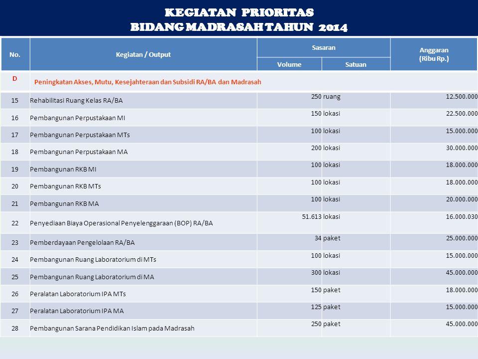 KEGIATAN PRIORITAS BIDANG MADRASAH TAHUN 2014 KEGIATAN PRIORITAS BIDANG MADRASAH TAHUN 2014 No.Kegiatan / Output Sasaran Anggaran (Ribu Rp.) VolumeSat