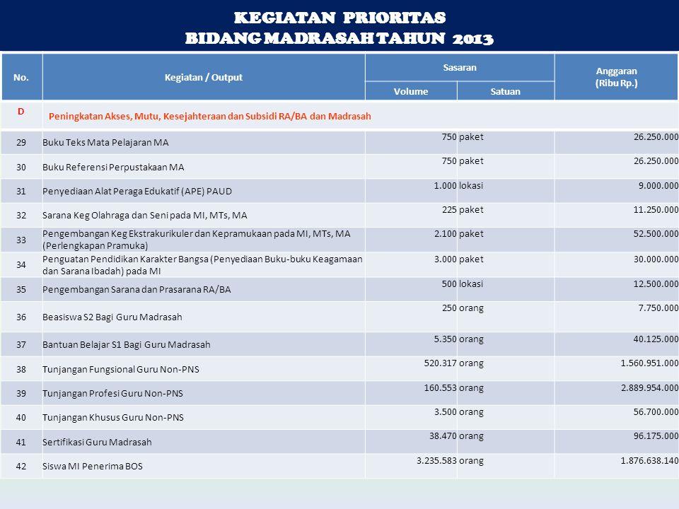 KEGIATAN PRIORITAS BIDANG MADRASAH TAHUN 2013 KEGIATAN PRIORITAS BIDANG MADRASAH TAHUN 2013 No.Kegiatan / Output Sasaran Anggaran (Ribu Rp.) VolumeSatuan D Peningkatan Akses, Mutu, Kesejahteraan dan Subsidi RA/BA dan Madrasah 29Buku Teks Mata Pelajaran MA 750 paket 26.250.000 30Buku Referensi Perpustakaan MA 750 paket 26.250.000 31Penyediaan Alat Peraga Edukatif (APE) PAUD 1.000 lokasi 9.000.000 32Sarana Keg Olahraga dan Seni pada MI, MTs, MA 225 paket 11.250.000 33 Pengembangan Keg Ekstrakurikuler dan Kepramukaan pada MI, MTs, MA (Perlengkapan Pramuka) 2.100 paket 52.500.000 34 Penguatan Pendidikan Karakter Bangsa (Penyediaan Buku-buku Keagamaan dan Sarana Ibadah) pada MI 3.000 paket 30.000.000 35Pengembangan Sarana dan Prasarana RA/BA 500 lokasi 12.500.000 36Beasiswa S2 Bagi Guru Madrasah 250 orang 7.750.000 37Bantuan Belajar S1 Bagi Guru Madrasah 5.350 orang 40.125.000 38Tunjangan Fungsional Guru Non-PNS 520.317 orang 1.560.951.000 39Tunjangan Profesi Guru Non-PNS 160.553 orang 2.889.954.000 40Tunjangan Khusus Guru Non-PNS 3.500 orang 56.700.000 41Sertifikasi Guru Madrasah 38.470 orang 96.175.000 42Siswa MI Penerima BOS 3.235.583 orang 1.876.638.140