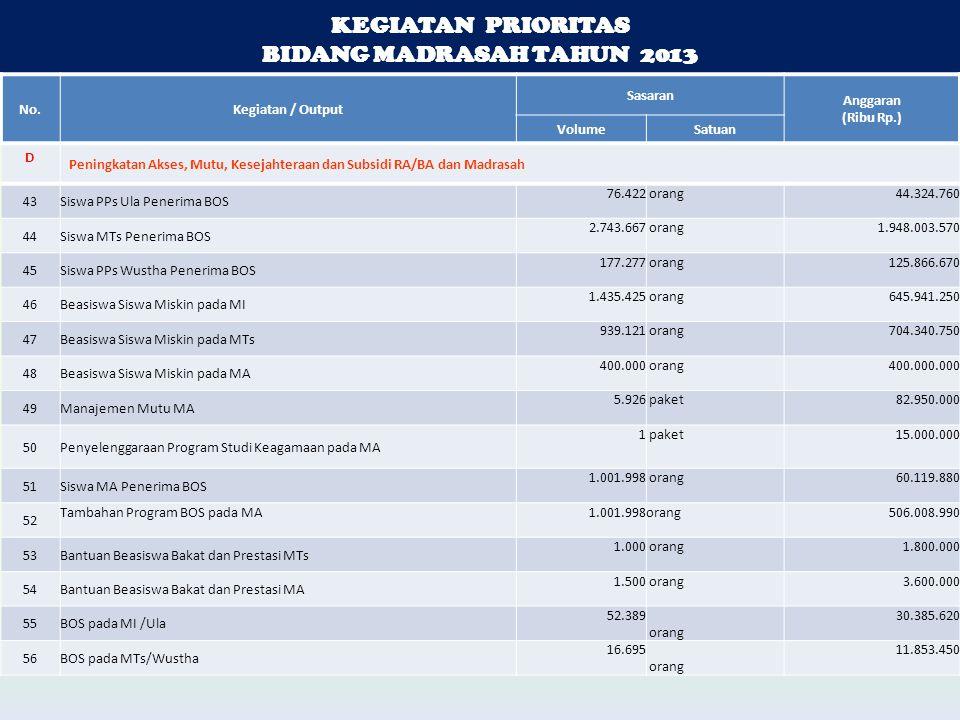 KEGIATAN PRIORITAS BIDANG MADRASAH TAHUN 2013 KEGIATAN PRIORITAS BIDANG MADRASAH TAHUN 2013 No.Kegiatan / Output Sasaran Anggaran (Ribu Rp.) VolumeSatuan D Peningkatan Akses, Mutu, Kesejahteraan dan Subsidi RA/BA dan Madrasah 43Siswa PPs Ula Penerima BOS 76.422 orang 44.324.760 44Siswa MTs Penerima BOS 2.743.667 orang 1.948.003.570 45Siswa PPs Wustha Penerima BOS 177.277 orang 125.866.670 46Beasiswa Siswa Miskin pada MI 1.435.425 orang 645.941.250 47Beasiswa Siswa Miskin pada MTs 939.121 orang 704.340.750 48Beasiswa Siswa Miskin pada MA 400.000 orang 400.000.000 49Manajemen Mutu MA 5.926 paket 82.950.000 50Penyelenggaraan Program Studi Keagamaan pada MA 1 paket 15.000.000 51Siswa MA Penerima BOS 1.001.998 orang 60.119.880 52 Tambahan Program BOS pada MA 1.001.998orang 506.008.990 53Bantuan Beasiswa Bakat dan Prestasi MTs 1.000 orang 1.800.000 54Bantuan Beasiswa Bakat dan Prestasi MA 1.500 orang 3.600.000 55BOS pada MI /Ula 52.389 orang 30.385.620 56BOS pada MTs/Wustha 16.695 orang 11.853.450