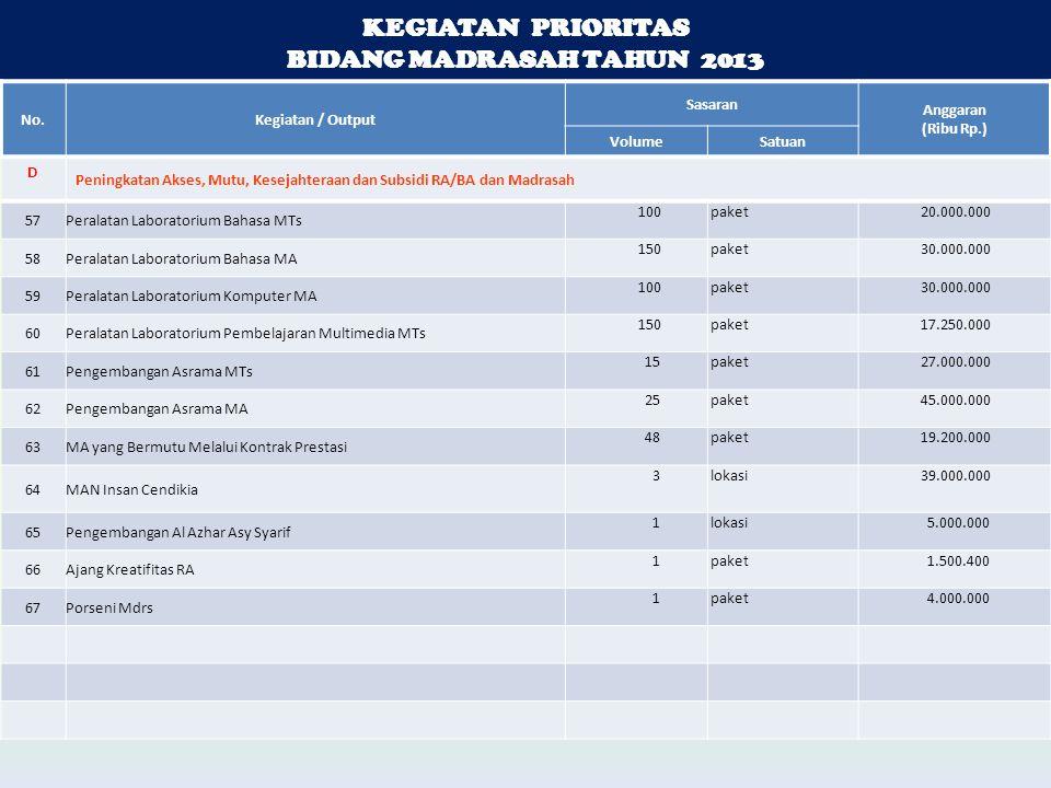 KEGIATAN PRIORITAS BIDANG MADRASAH TAHUN 2013 KEGIATAN PRIORITAS BIDANG MADRASAH TAHUN 2013 No.Kegiatan / Output Sasaran Anggaran (Ribu Rp.) VolumeSatuan D Peningkatan Akses, Mutu, Kesejahteraan dan Subsidi RA/BA dan Madrasah 57Peralatan Laboratorium Bahasa MTs 100 paket 20.000.000 58Peralatan Laboratorium Bahasa MA 150 paket 30.000.000 59Peralatan Laboratorium Komputer MA 100 paket 30.000.000 60Peralatan Laboratorium Pembelajaran Multimedia MTs 150 paket 17.250.000 61Pengembangan Asrama MTs 15 paket 27.000.000 62Pengembangan Asrama MA 25 paket 45.000.000 63MA yang Bermutu Melalui Kontrak Prestasi 48 paket 19.200.000 64MAN Insan Cendikia 3 lokasi 39.000.000 65Pengembangan Al Azhar Asy Syarif 1 lokasi 5.000.000 66Ajang Kreatifitas RA 1 paket 1.500.400 67Porseni Mdrs 1 paket 4.000.000
