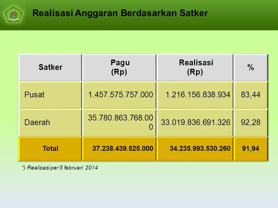 Realisasi Anggaran Berdasarkan Satker *) Realisasi per 5 februari 2014