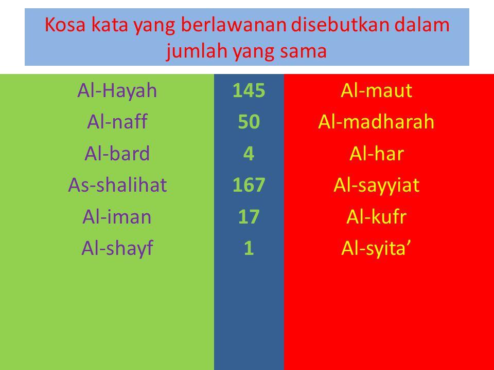 Kosa kata yang berlawanan disebutkan dalam jumlah yang sama Al-Hayah Al-naff Al-bard As-shalihat Al-iman Al-shayf Al-maut Al-madharah Al-har Al-sayyiat Al-kufr Al-syita' 145 50 4 167 17 1