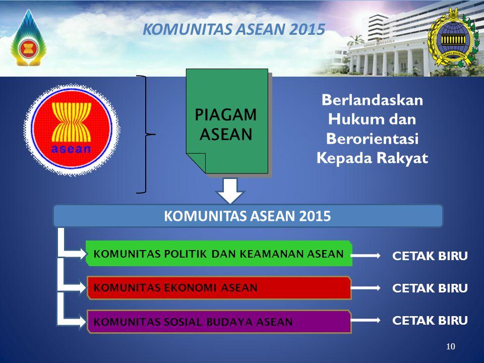 10 PIAGAM ASEAN Berlandaskan Hukum dan Berorientasi Kepada Rakyat KOMUNITAS ASEAN 2015 KOMUNITAS POLITIK DAN KEAMANAN ASEAN KOMUNITAS EKONOMI ASEAN KO