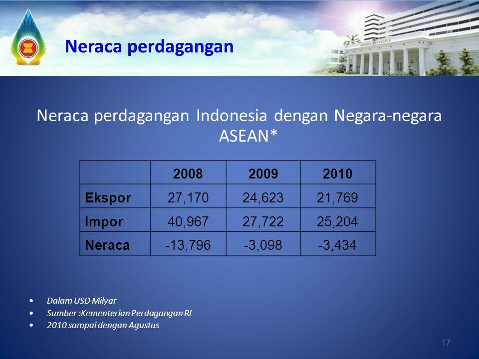 17 Neraca perdagangan Neraca perdagangan Indonesia dengan Negara-negara ASEAN* Dalam USD Milyar Sumber :Kementerian Perdagangan RI 2010 sampai dengan