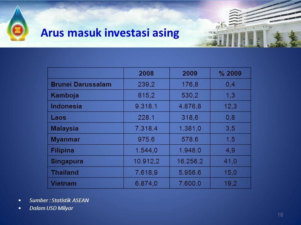 18 Arus masuk investasi asing Sumber : Statistik ASEAN Dalam USD Milyar 20082009% 2009 Brunei Darussalam239,2176,80,4 Kamboja815,2530,21,3 Indonesia9.