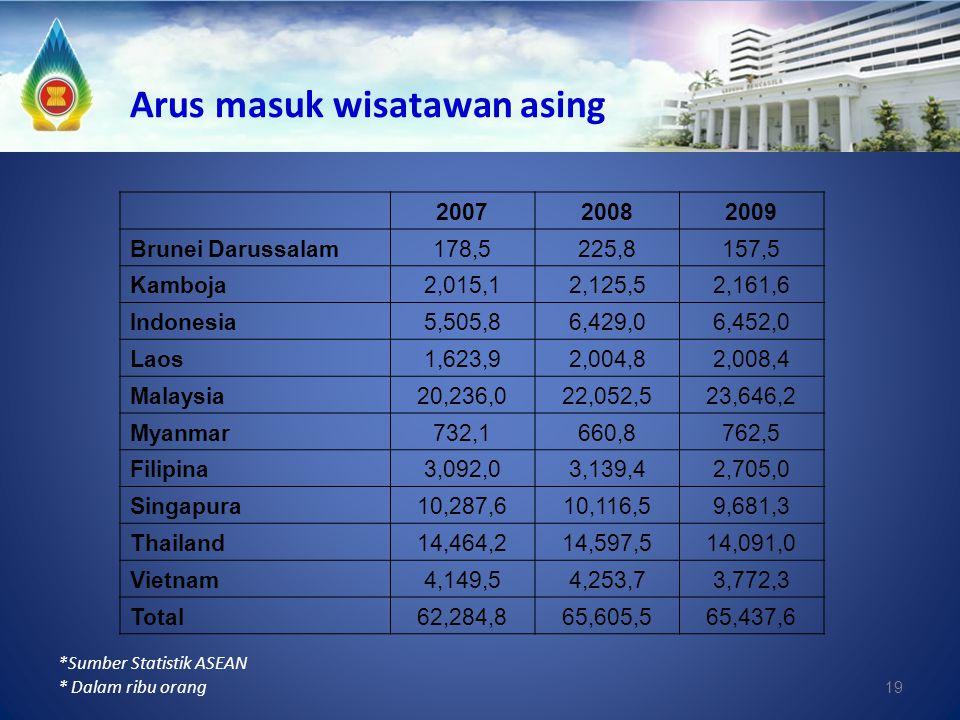 19 Arus masuk wisatawan asing *Sumber Statistik ASEAN * Dalam ribu orang 200720082009 Brunei Darussalam178,5225,8157,5 Kamboja2,015,12,125,52,161,6 In