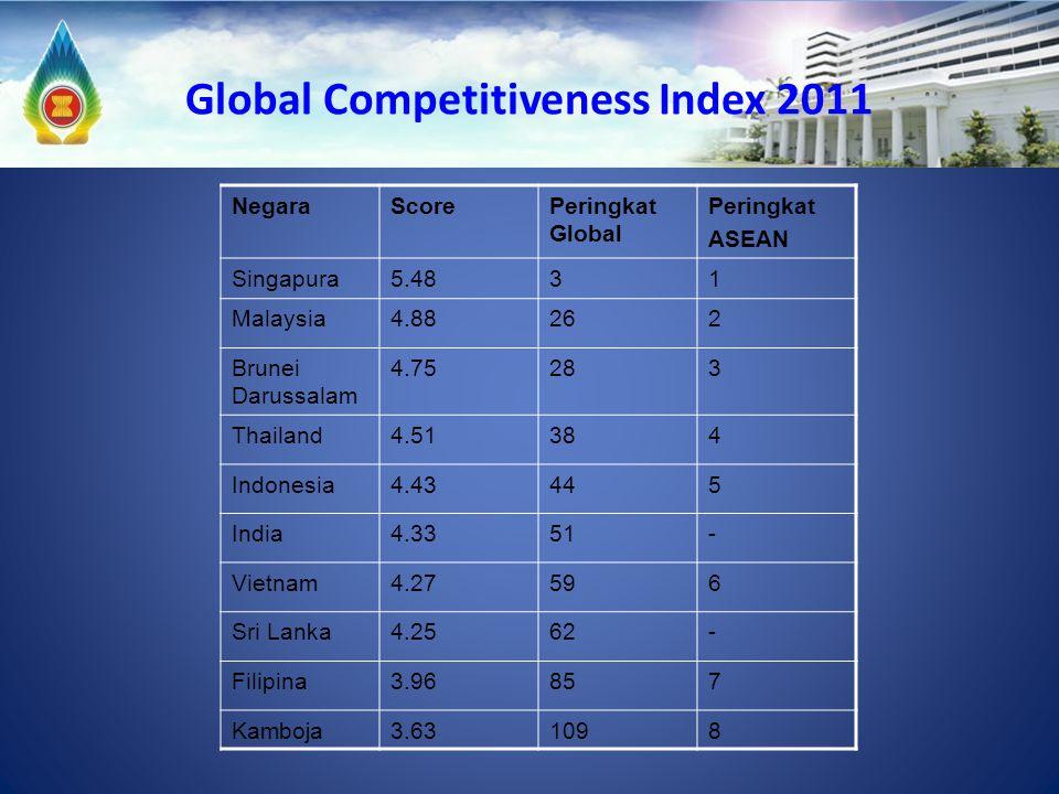 Global Competitiveness Index 2011 NegaraScorePeringkat Global Peringkat ASEAN Singapura5.4831 Malaysia4.88262 Brunei Darussalam 4.75283 Thailand4.5138