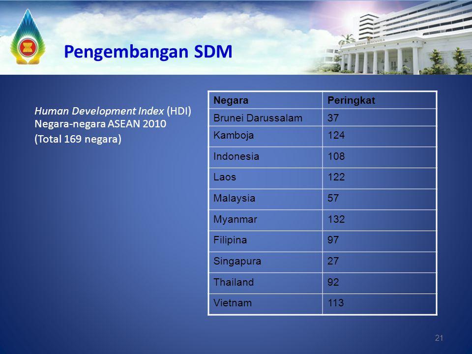 21 Pengembangan SDM NegaraPeringkat Brunei Darussalam37 Kamboja124 Indonesia108 Laos122 Malaysia57 Myanmar132 Filipina97 Singapura27 Thailand92 Vietna