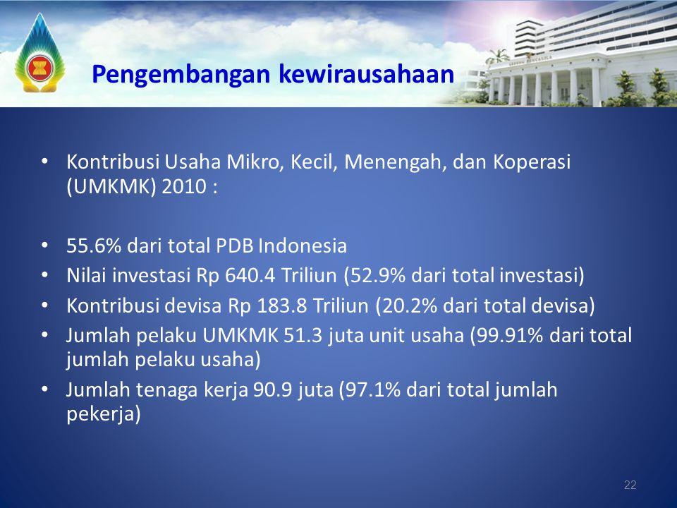 22 Pengembangan kewirausahaan Kontribusi Usaha Mikro, Kecil, Menengah, dan Koperasi (UMKMK) 2010 : 55.6% dari total PDB Indonesia Nilai investasi Rp 6