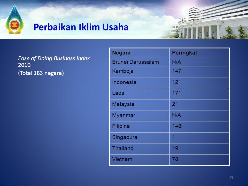 24 Perbaikan Iklim Usaha NegaraPeringkat Brunei DarussalamN/A Kamboja147 Indonesia121 Laos171 Malaysia21 MyanmarN/A Filipina148 Singapura1 Thailand19