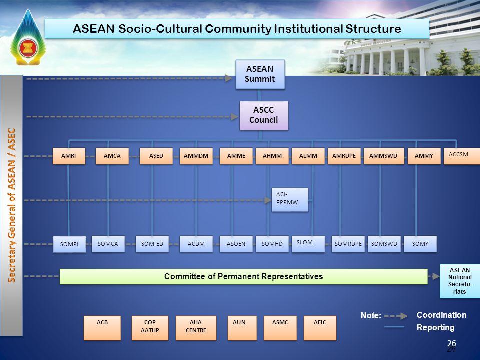 26 SOMRI ASEAN Summit AMRI SOMCASOM-EDACDMASOENSOMHD ACI- PPRMW SLOM SOMRDPESOMSWD ACB SOMY Committee of Permanent Representatives ASEAN National Secr
