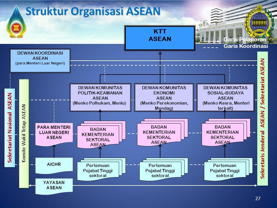 DEWAN KOORDINASI ASEAN (para Menteri Luar Negeri) KTT ASEAN DEWAN KOMUNITAS POLITIK-KEAMANAN ASEAN (Menko Polhukam, Menlu) DEWAN KOMUNITAS EKONOMI ASE