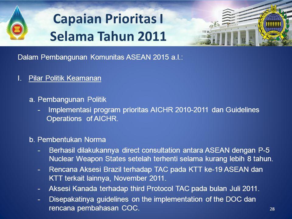 Capaian Prioritas I Selama Tahun 2011 Dalam Pembangunan Komunitas ASEAN 2015 a.l.: I.Pilar Politik Keamanan a.Pembangunan Politik - Implementasi progr