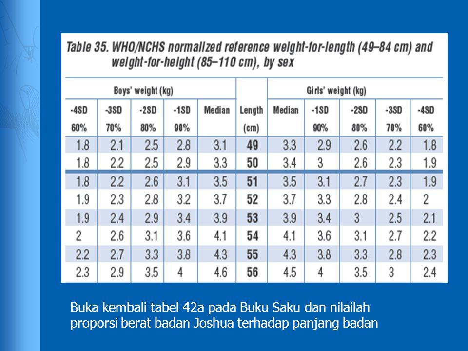 Buka kembali tabel 42a pada Buku Saku dan nilailah proporsi berat badan Joshua terhadap panjang badan