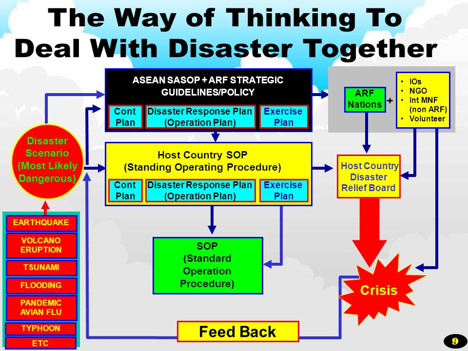 Disaster Scenario (Most Likely Dangerous) ASEAN SASOP + ARF STRATEGIC GUIDELINES/POLICY Host Country Disaster Relief Board SOP (Standard Operation Pro