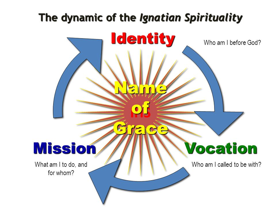 IHS Identity VocationMission Name of Grace Who am I before God.