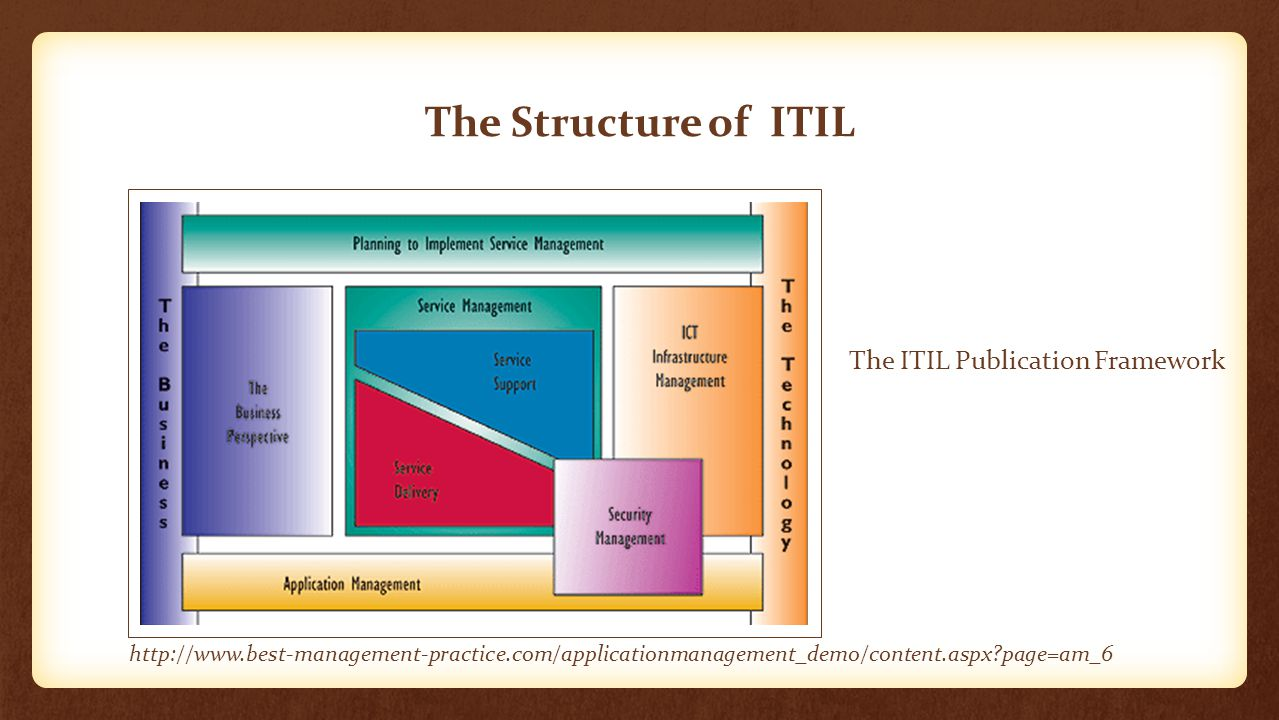 The Structure of ITIL The ITIL Publication Framework http://www.best-management-practice.com/applicationmanagement_demo/content.aspx?page=am_6