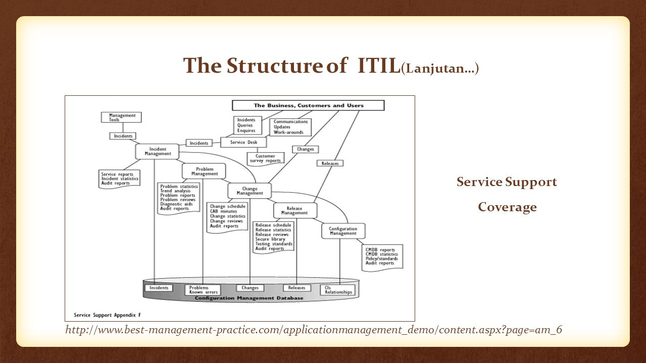 The Structure of ITIL (Lanjutan…) Service Delivery Coverage http://www.best-management-practice.com/applicationmanagement_demo/content.aspx?page=am_6