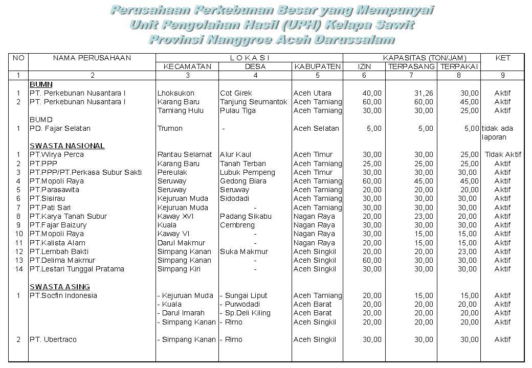 Perusahaan Perkebunan Besar yang Mempunyai Unit Pengolahan Hasil (UPH) Kelapa Sawit Provinsi Nanggroe Aceh Darussalam Perusahaan Perkebunan Besar yang