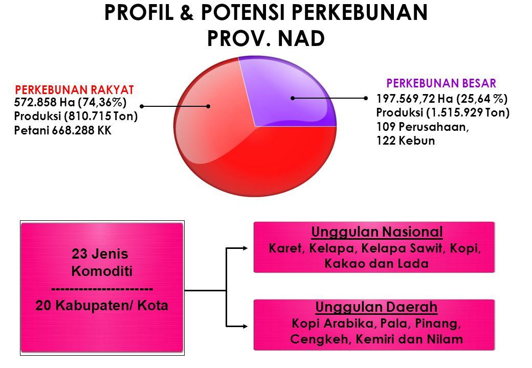 PROFIL & POTENSI PERKEBUNAN PROV. NAD 572.858 Ha (74,36%) Produksi (810.715 Ton) Petani 668.288 KK 197.569,72 Ha (25,64 %) Produksi (1.515.929 Ton) 10