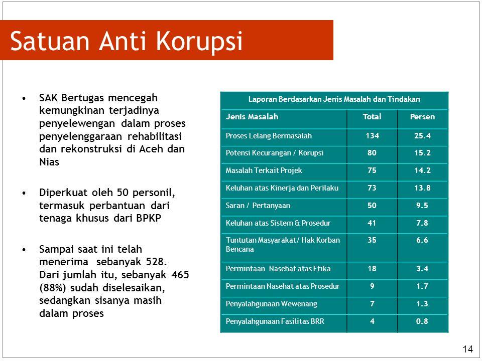 14 Satuan Anti Korupsi SAK Bertugas mencegah kemungkinan terjadinya penyelewengan dalam proses penyelenggaraan rehabilitasi dan rekonstruksi di Aceh dan Nias Diperkuat oleh 50 personil, termasuk perbantuan dari tenaga khusus dari BPKP Sampai saat ini telah menerima sebanyak 528.