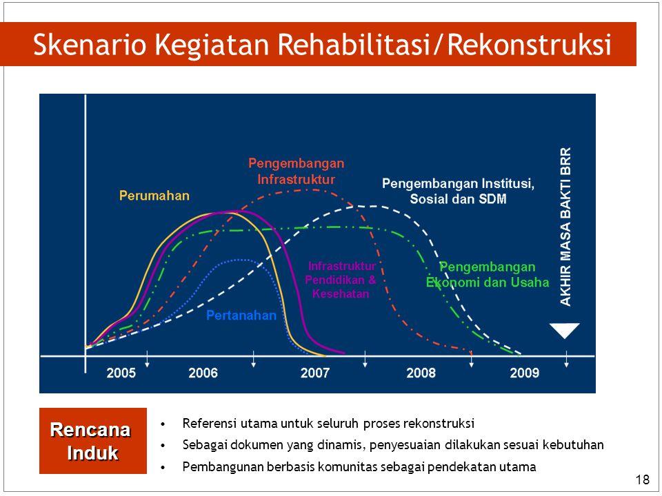 18 Skenario Kegiatan Rehabilitasi/Rekonstruksi Referensi utama untuk seluruh proses rekonstruksi Sebagai dokumen yang dinamis, penyesuaian dilakukan sesuai kebutuhan Pembangunan berbasis komunitas sebagai pendekatan utama RencanaInduk