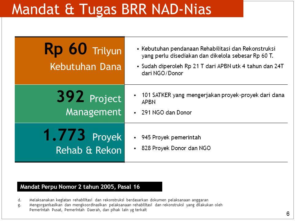 6 Mandat & Tugas BRR NAD-Nias Mandat Perpu Nomor 2 tahun 2005, Pasal 16 d.
