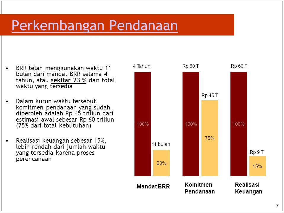 7 Perkembangan Pendanaan 100% 23% 100% 75% 100% 15% Mandat BRR Komitmen Pendanaan Realisasi Keuangan 4 Tahun 11 bulan Rp 60 T Rp 45 T Rp 60 T Rp 9 T BRR telah menggunakan waktu 11 bulan dari mandat BRR selama 4 tahun, atau sekitar 23 % dari total waktu yang tersedia Dalam kurun waktu tersebut, komitmen pendanaan yang sudah diperoleh adalah Rp 45 triliun dari estimasi awal sebesar Rp 60 triliun (75% dari total kebutuhan) Realisasi keuangan sebesar 15%, lebih rendah dari jumlah waktu yang tersedia karena proses perencanaan