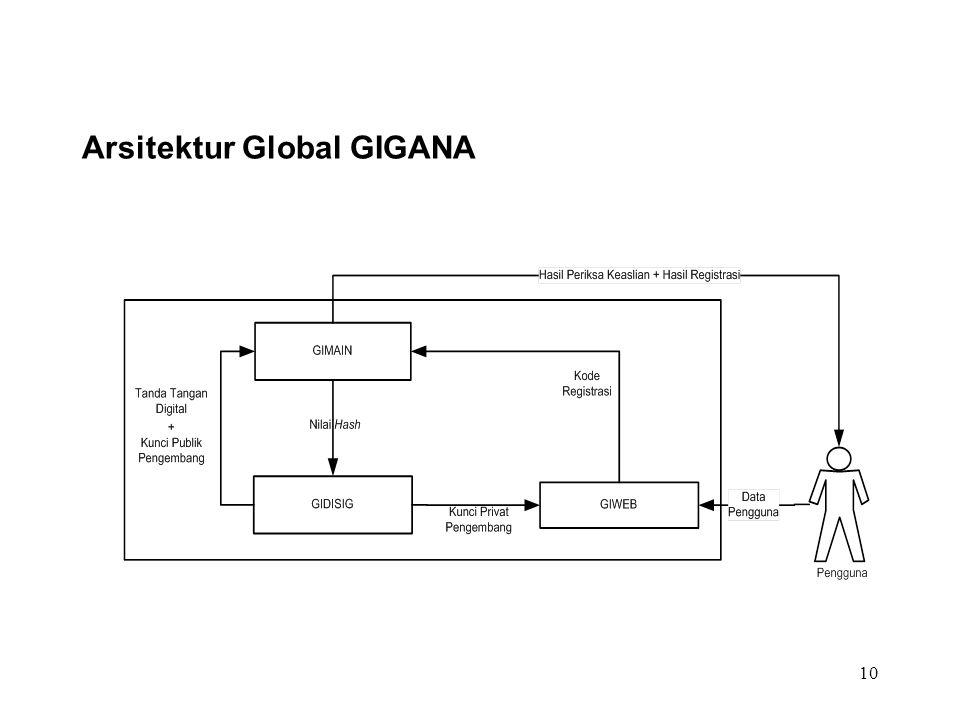 10 Arsitektur Global GIGANA