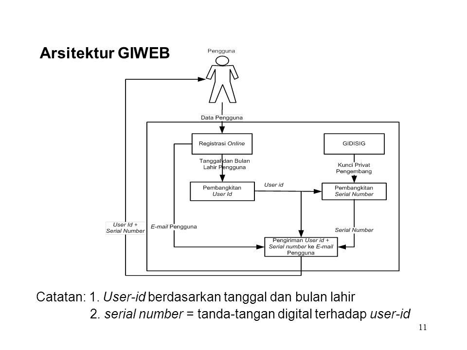 11 Arsitektur GIWEB Catatan: 1. User-id berdasarkan tanggal dan bulan lahir 2. serial number = tanda-tangan digital terhadap user-id