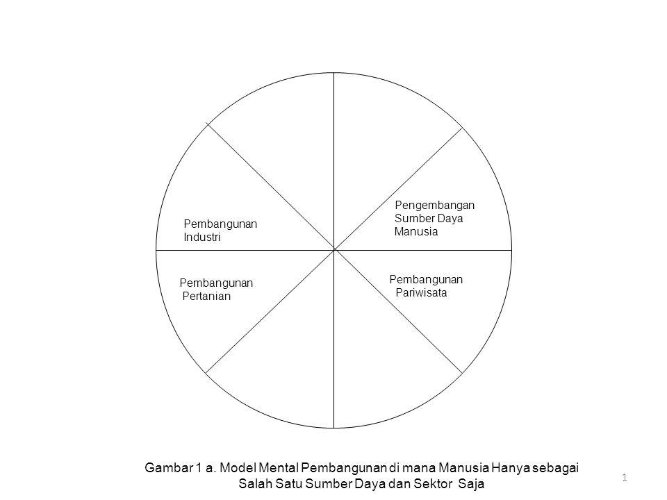 1 Pengembangan Sumber Daya Manusia Pembangunan Industri Pembangunan Pertanian Pembangunan Pariwisata Gambar 1 a. Model Mental Pembangunan di mana Manu