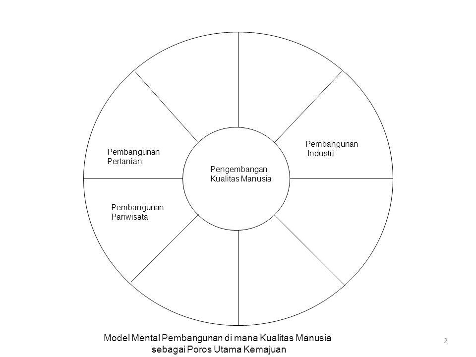 2 Pengembangan Kualitas Manusia Pembangunan Industri Pembangunan Pertanian Pembangunan Pariwisata Model Mental Pembangunan di mana Kualitas Manusia se