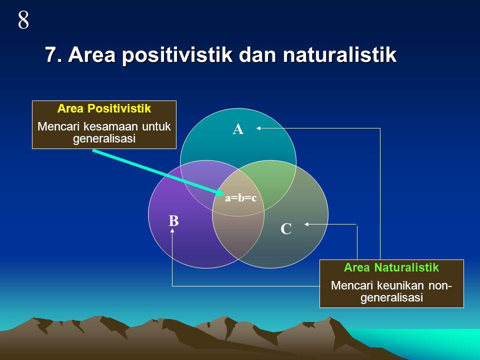 7. Area positivistik dan naturalistik Area Positivistik Mencari kesamaan untuk generalisasi Area Naturalistik Mencari keunikan non- generalisasi A B C