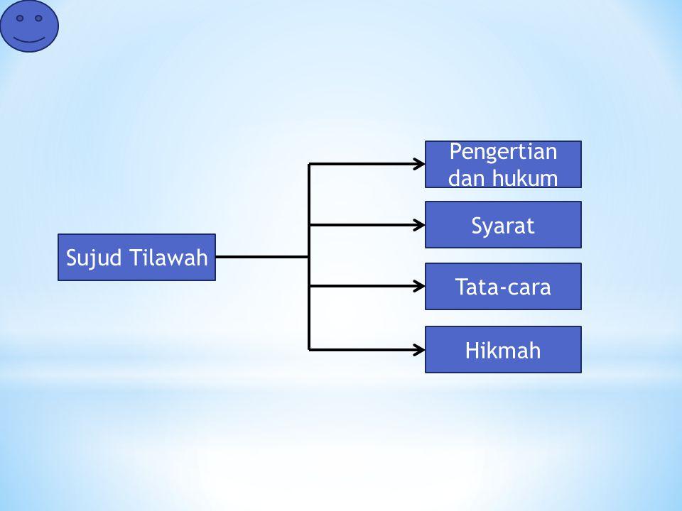 Sujud Tilawah Pengertian dan hukum Tata-cara Hikmah Syarat