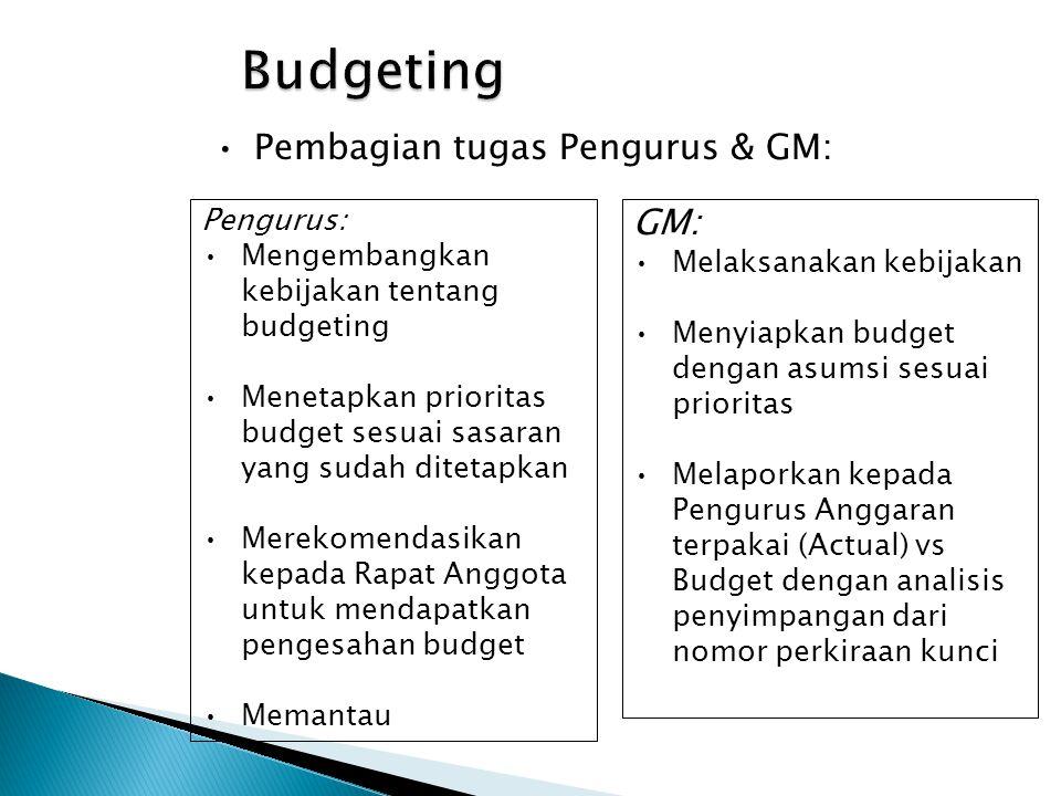 Budgeting Pembagian tugas Pengurus & GM: GM: Melaksanakan kebijakan Menyiapkan budget dengan asumsi sesuai prioritas Melaporkan kepada Pengurus Anggar