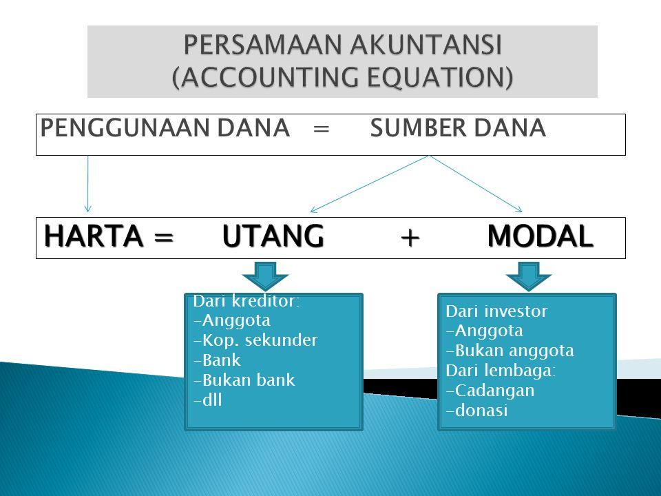 PENGGUNAAN DANA = SUMBER DANA HARTA = UTANG + MODAL Dari kreditor: -Anggota -Kop. sekunder -Bank -Bukan bank -dll Dari investor -Anggota -Bukan anggot