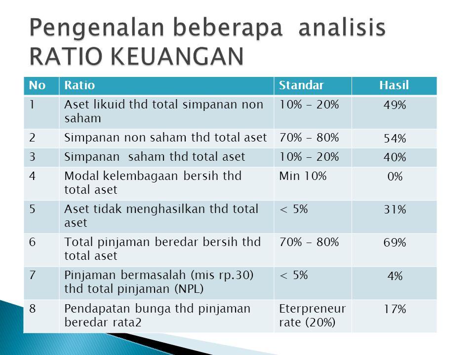 NoRatioStandarHasil 1Aset likuid thd total simpanan non saham 10% - 20% 49% 2Simpanan non saham thd total aset70% - 80% 54% 3Simpanan saham thd total