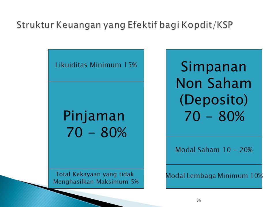 36 Total Kekayaan yang tidak Menghasilkan Maksimum 5% Pinjaman 70 - 80% Likuiditas Minimum 15% Simpanan Non Saham (Deposito) 70 - 80% Modal Saham 10 -